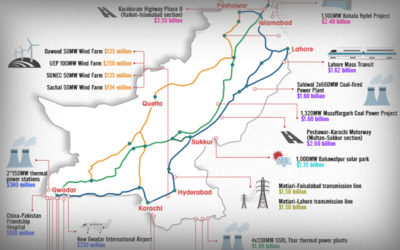 Chinese Dominance in Emerging T&D Markets: Pakistan's Example