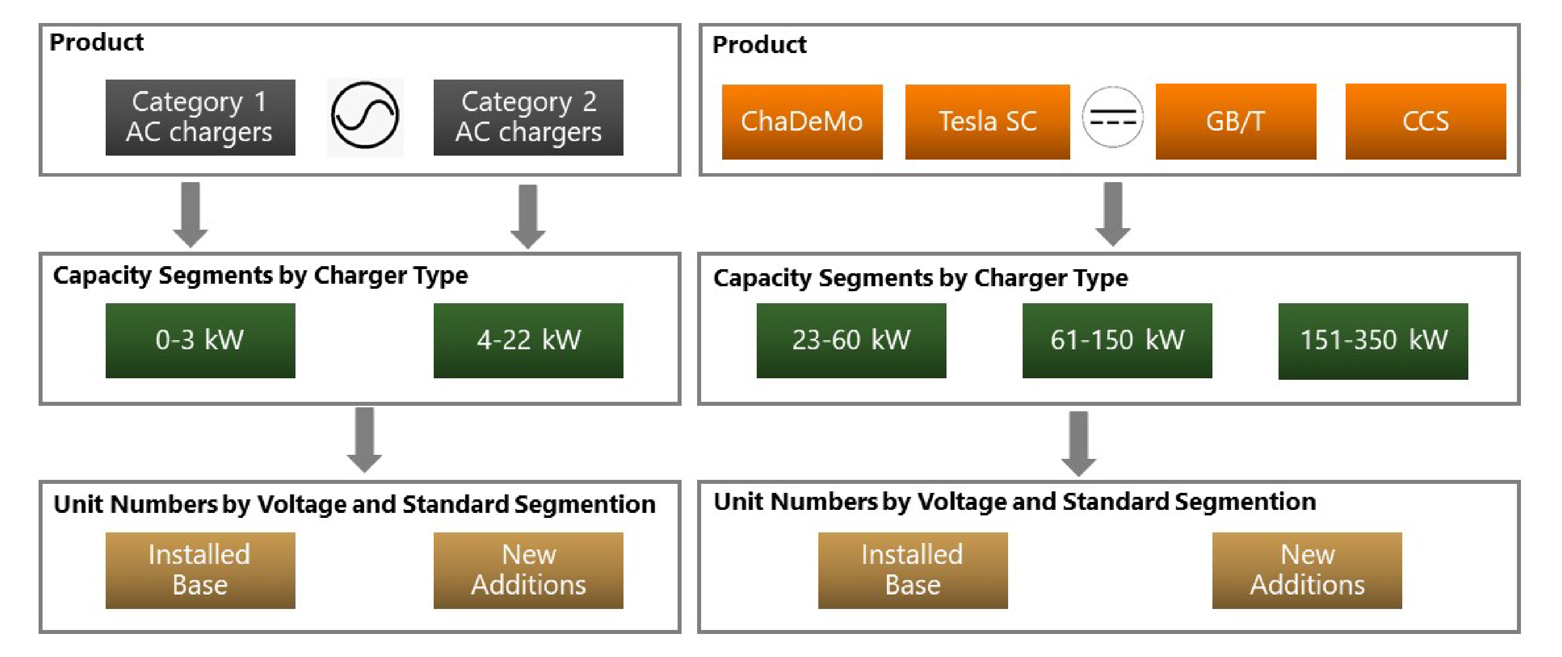 Scope of market sizing  EVSE By Capacity  0-3 kW 4-22 kW 23-60 kW 61-150 kW 151-350 kW By Standards  Tesla SC CCS CHAdeMO
