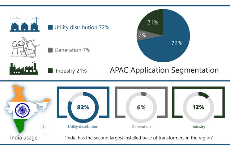 APAC Distribution Transformers Market – Key Figures 2019