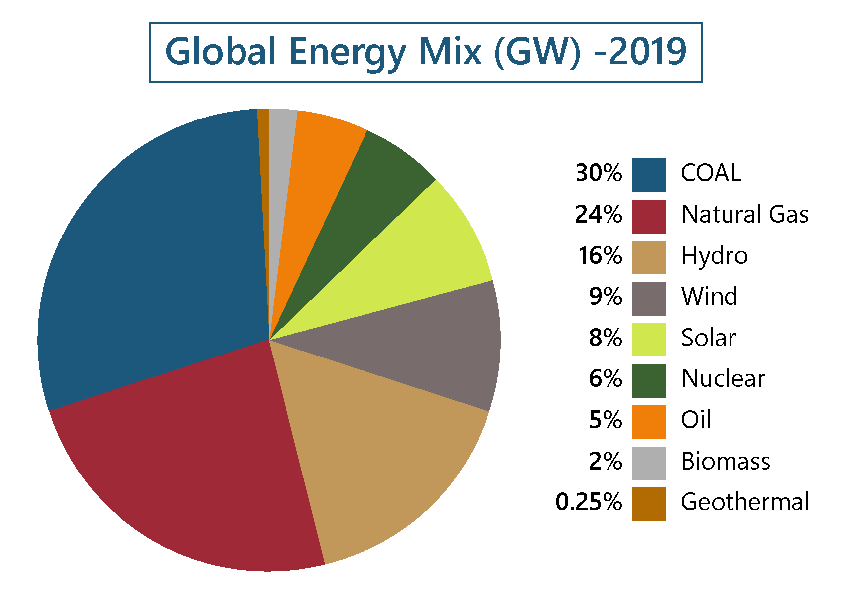 Global energy mix 2019/COAL-Natural Gas-Hydro-Wind-Solar-Nuclear-Oil-Biomass-Geothermal