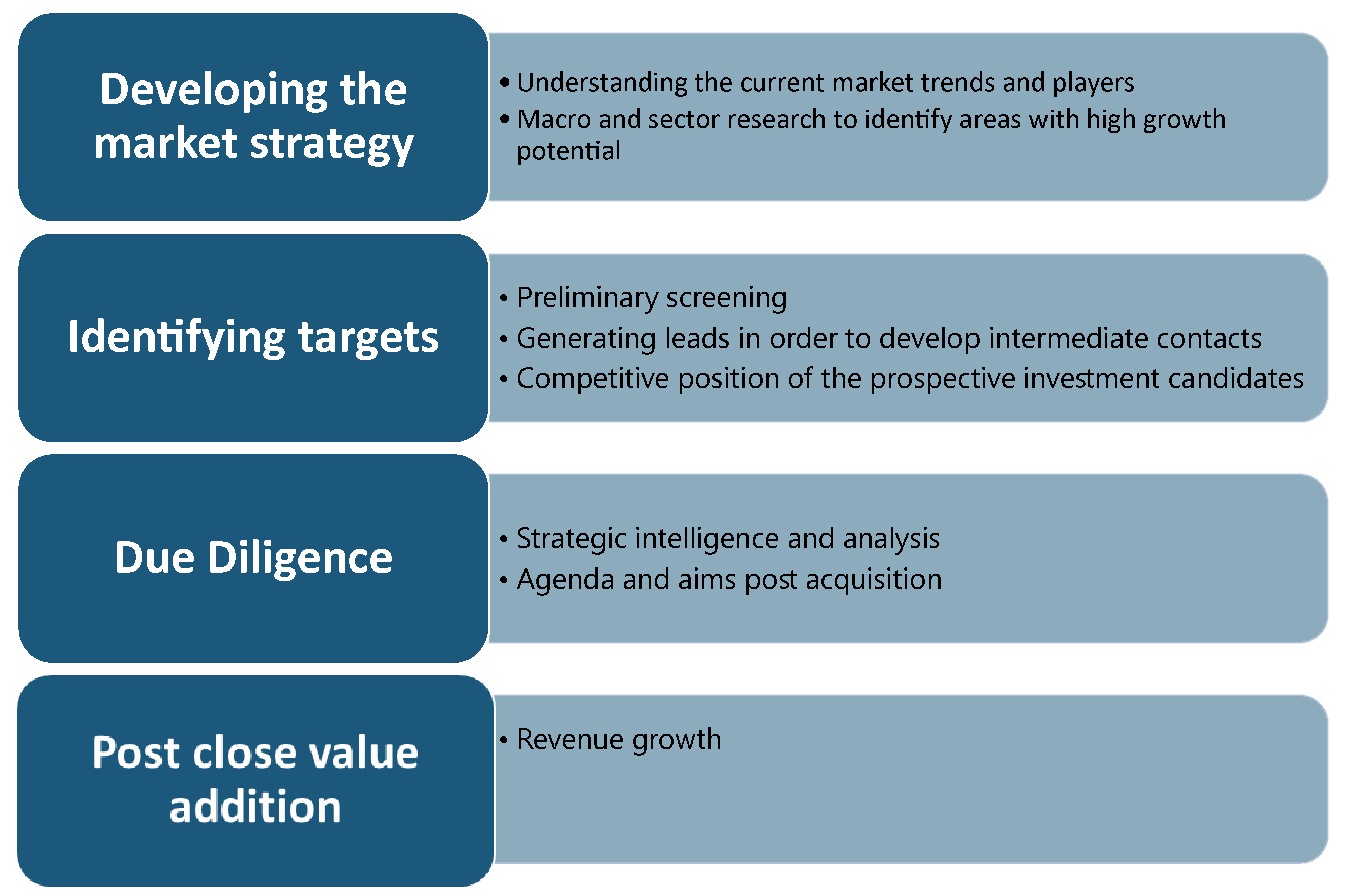 investment firms use market intelligence-01/ Developing the market strategy Identifying targets Due Diligence  Post close value addition