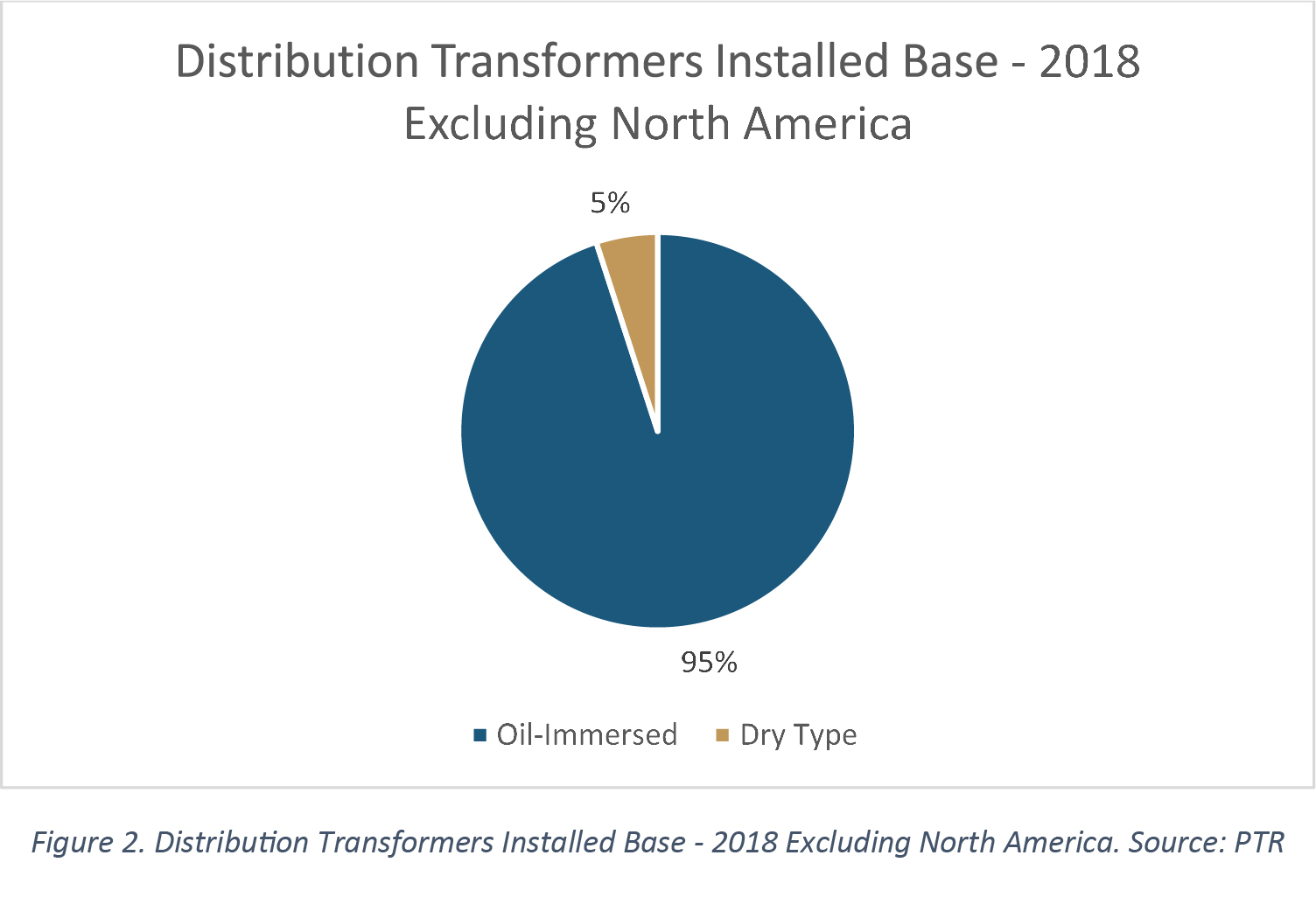 Distribution Transformers Installed Base - 2018 Excluding North America. Source: PTR