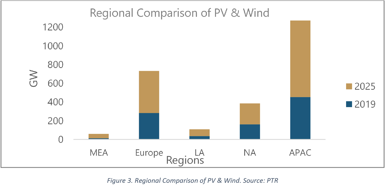 Regional Comparison of PV & Wind. Source: PTR