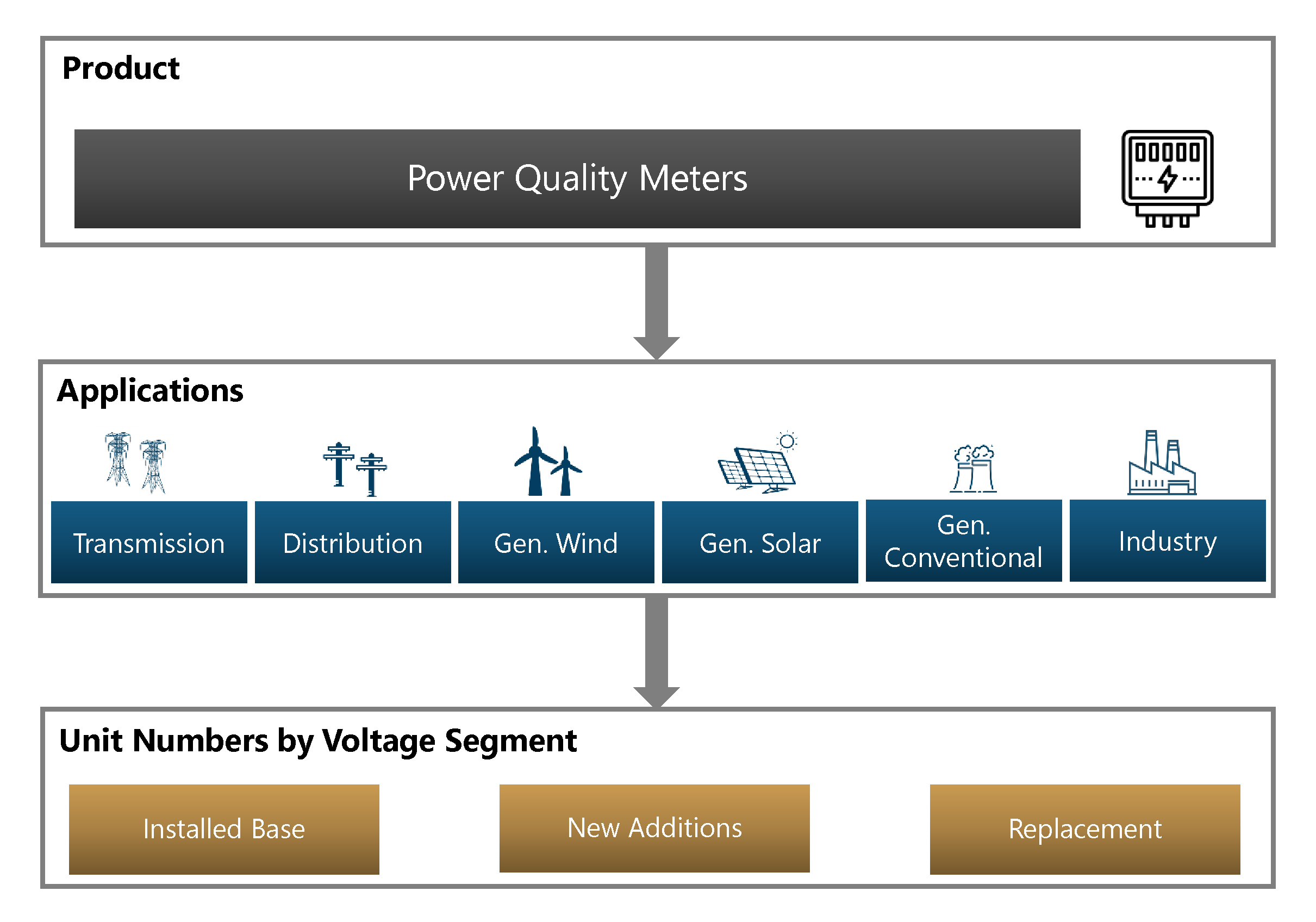 Scope of Market Sizing PQ meters installations, annual additions and replacements for all regions. Product/Power Quality Meters/Applications/Transmission/Distribution/Gen. Wind/Gen. Solar/Gen. Conventional/Industry/Unit Numbers by Voltage Segment/Installed Base/New Additions/Replacement
