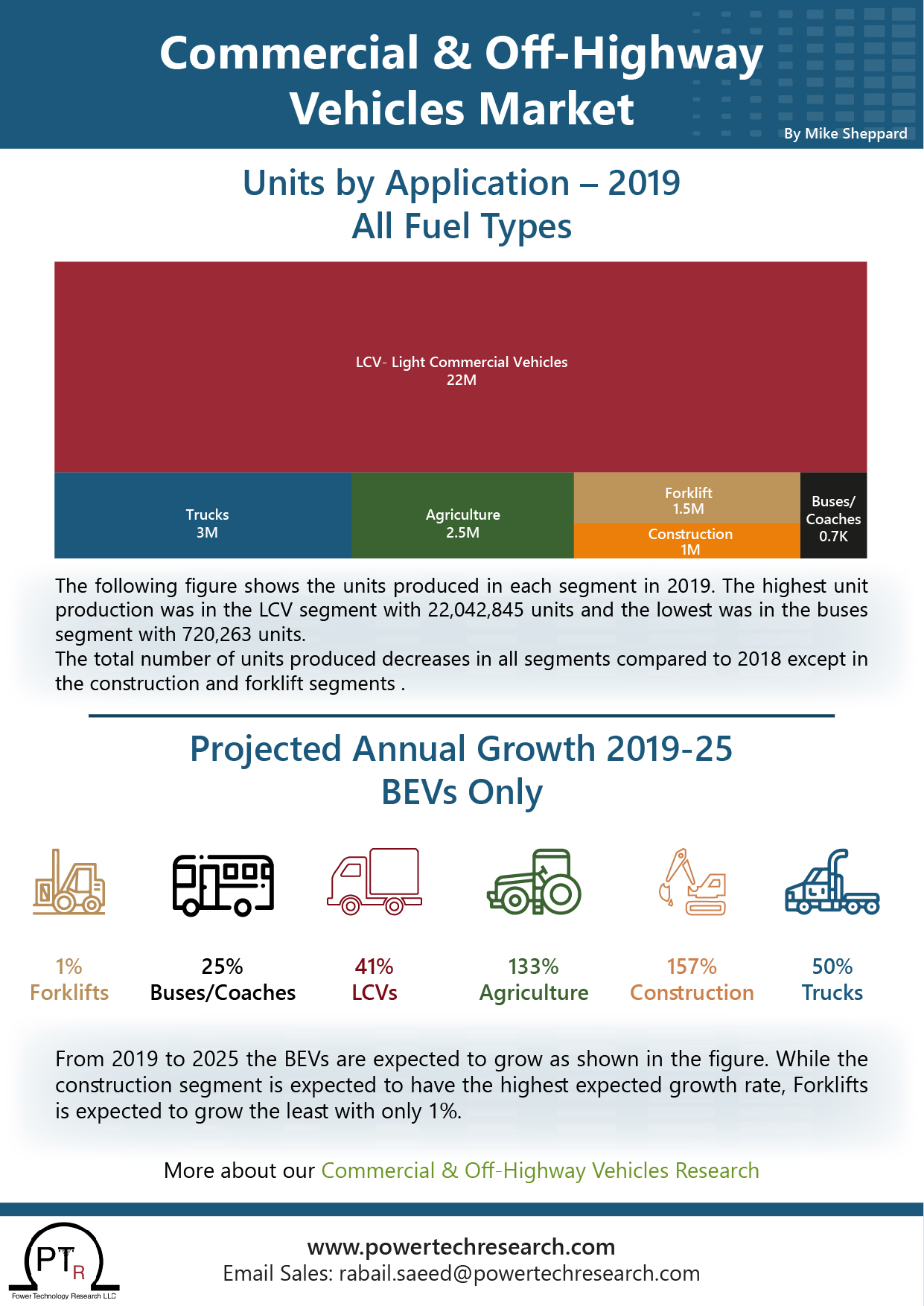 Commercial & Off-Highway Vehicles Market Units by Application – 2019 ('000s) All Fuel Types Projected Annual Growth 2019-25 BEVs Only