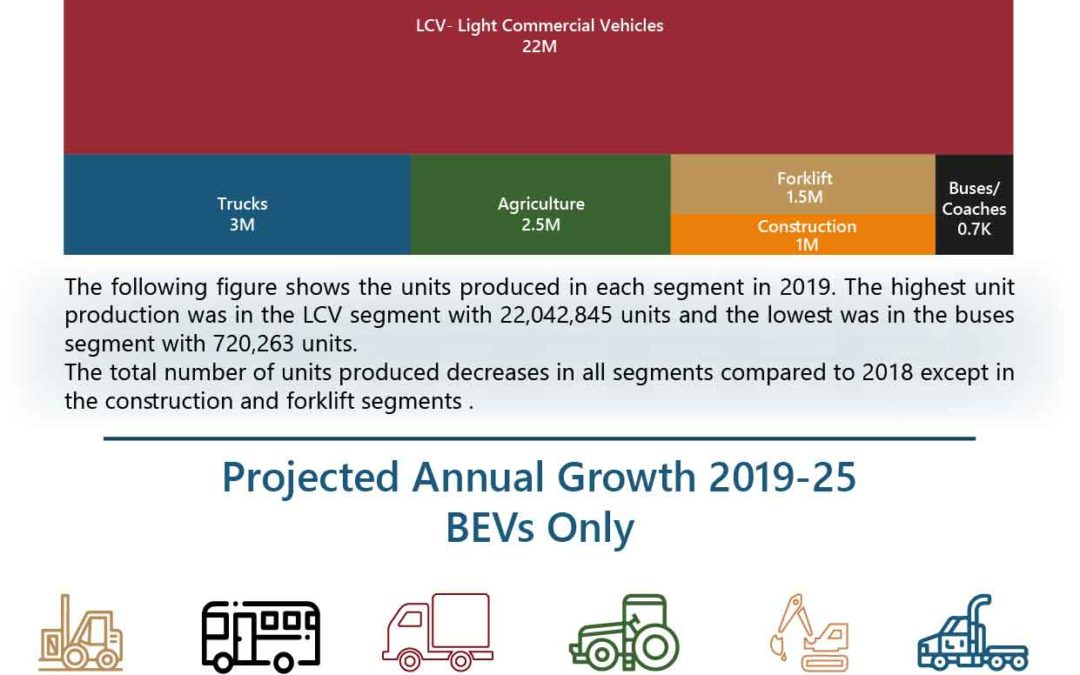 Commercial & Off-Highway Vehicles – 2019 Market Snapshot