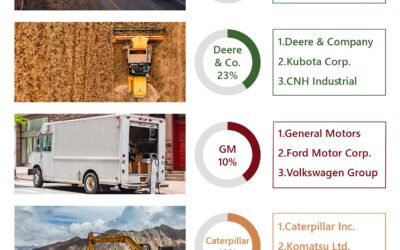 Commercial & Off-Highway Vehicles – 2019 Top Market Players