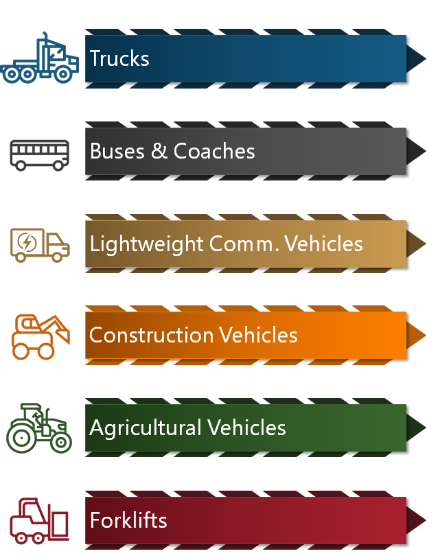 Trucks Market Research Analysis, Buses & Coaches Market Research Analysis, Lightweight Commercial Vehicles (LCVs) Market Research Analysis, Construction Vehicles Market Research Analysis, Agricultural Vehicles Market Research Analysis, Forklifts Market Research Analysis