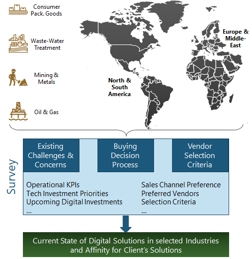 Digital Solutions for Process Industries