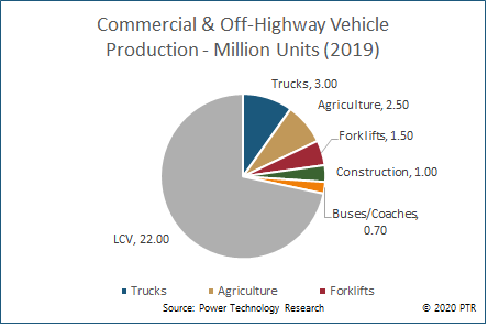 Commercial & Off-Highway Vehicle Production by Application (2019)