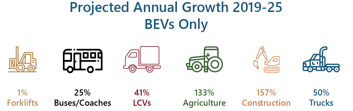 Electric Commercial and Off Highway Vehicles Production Growth 2019-2025(BEVs)