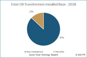 Ester Oil Transformers Installed Base 2018