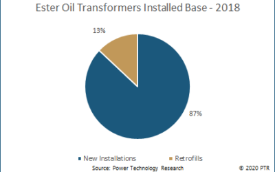 A greater shift towards ester oil distribution transformers from dry type transformers is to be expected – Power Technology Research