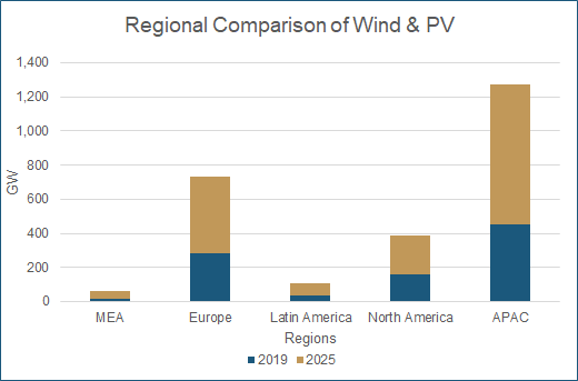 Wind and PV capacity in different regions (Middle East Africa, Europe, Latin America, North America, Asia Pacific)