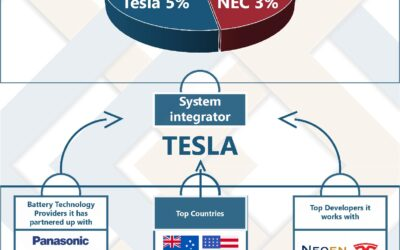 Top 3 Integrators Globally – Energy Storage Value Chain Monitor