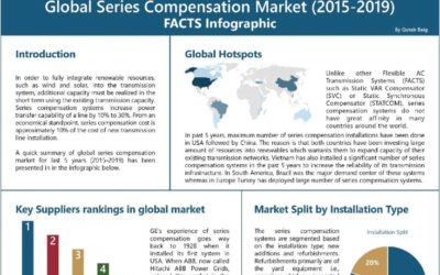 Global Series Compensation Market (2015-2019) – FACTS Infographic