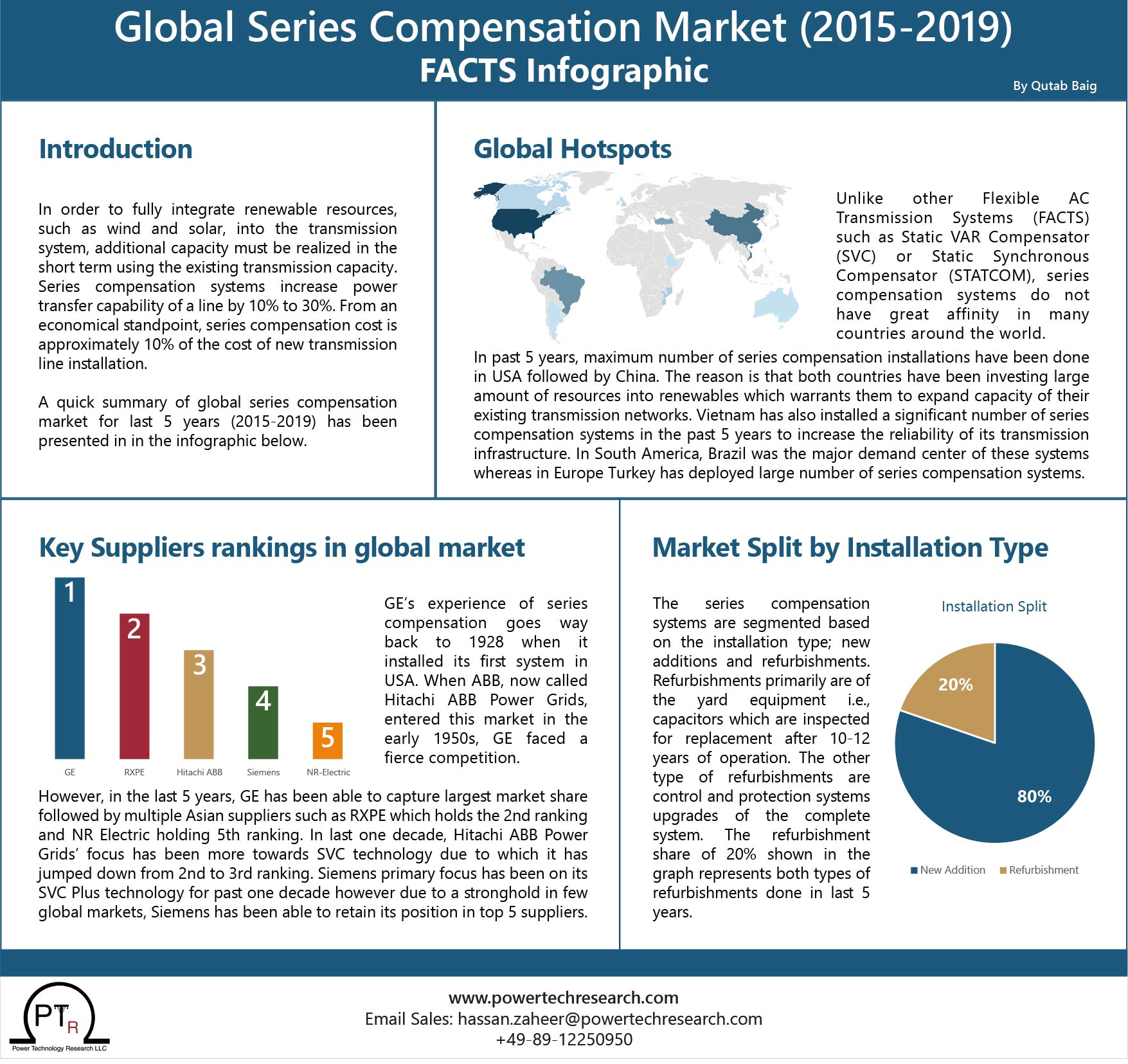 FACTS Infographic Global Series Compensation Market (2015-2019)