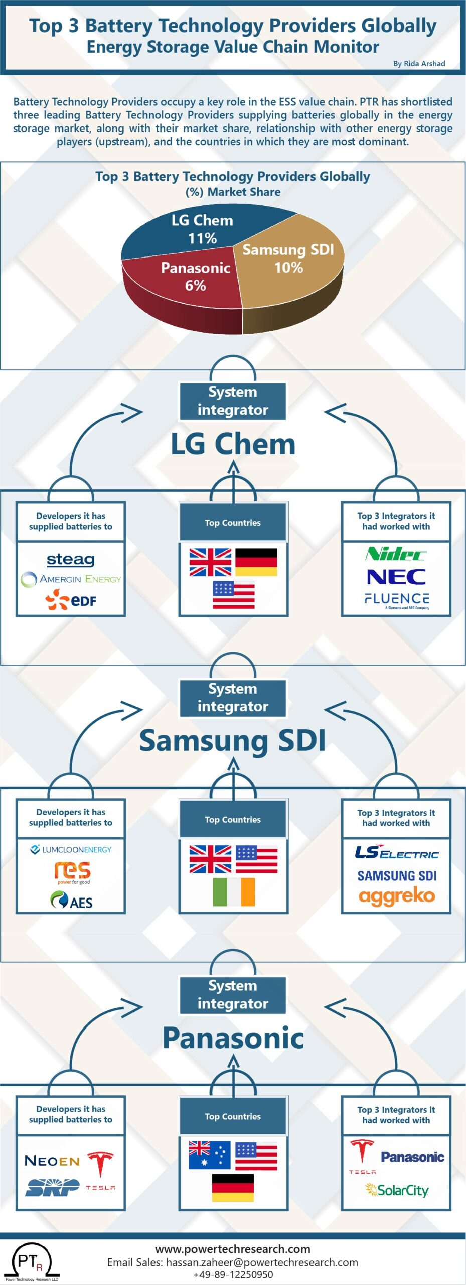 Top 3 Battery Technology Providers Globally – Energy Storage Value Chain Monitor