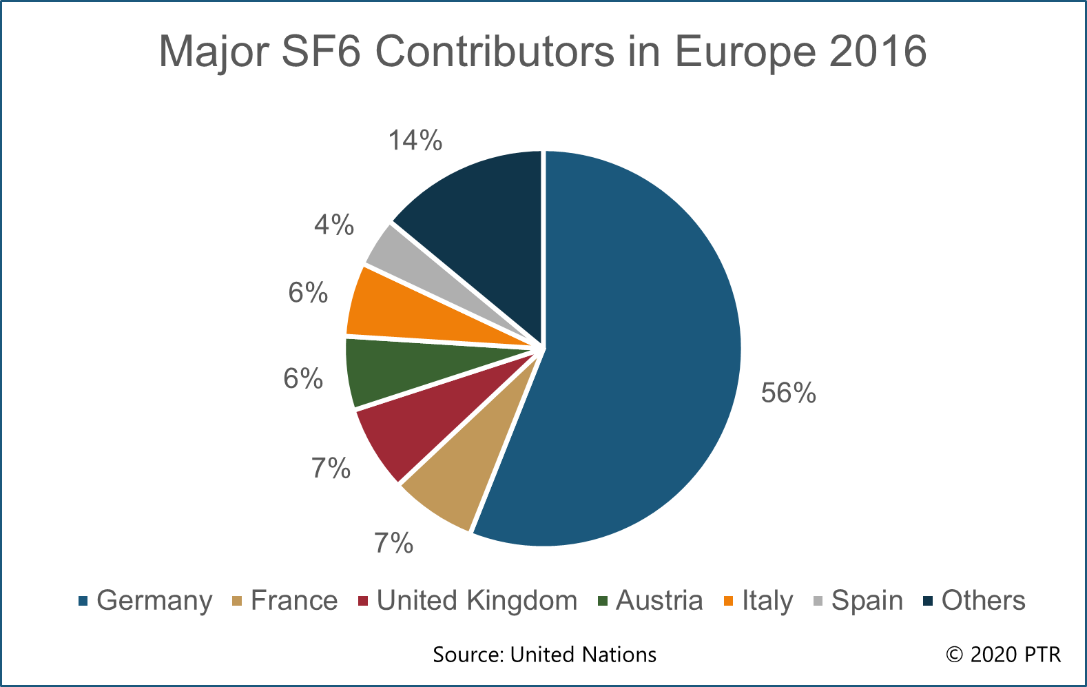 Major SF6 contributors in Europe (2016)