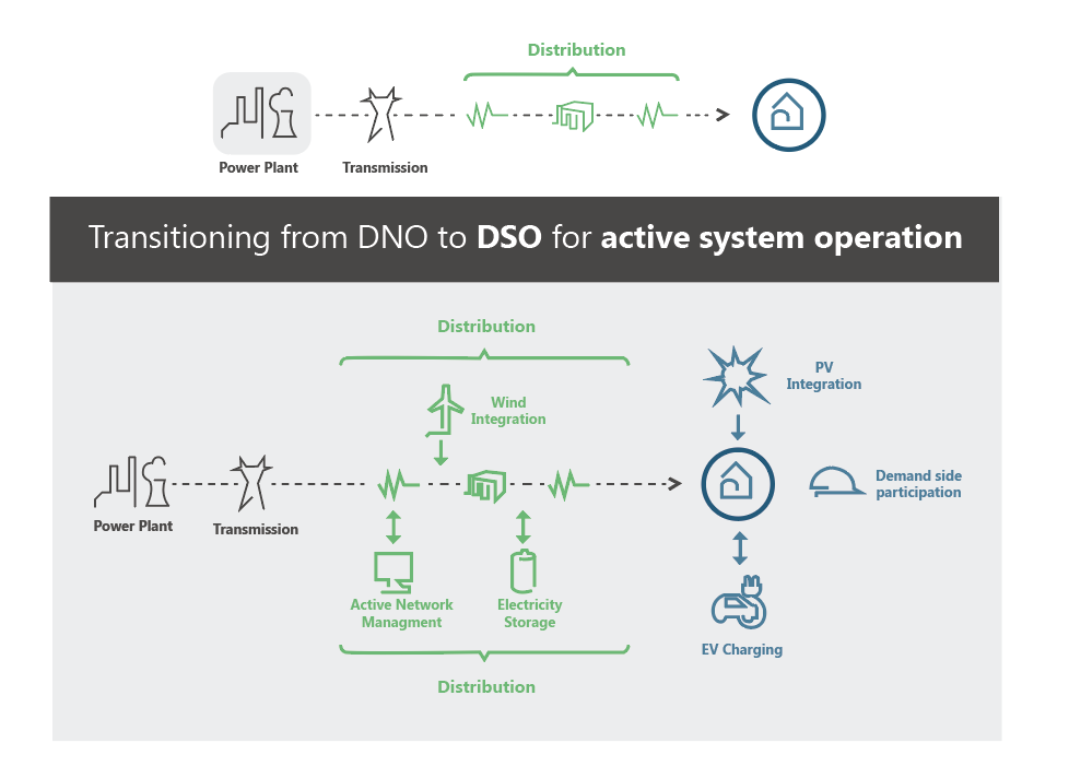 Transition from DNO to DSO