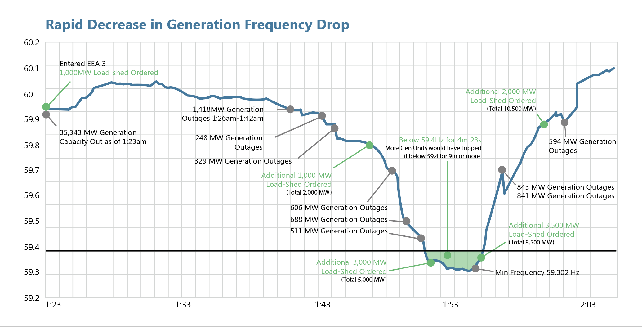 Texas Rapid Decrease in Generation Frequency Drop