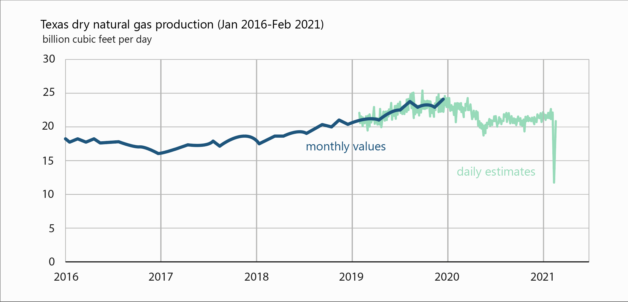 Texas Dry Natural Gas Production (2016-2021)