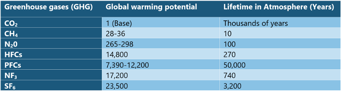 Global warming potential of greenhouse gases.