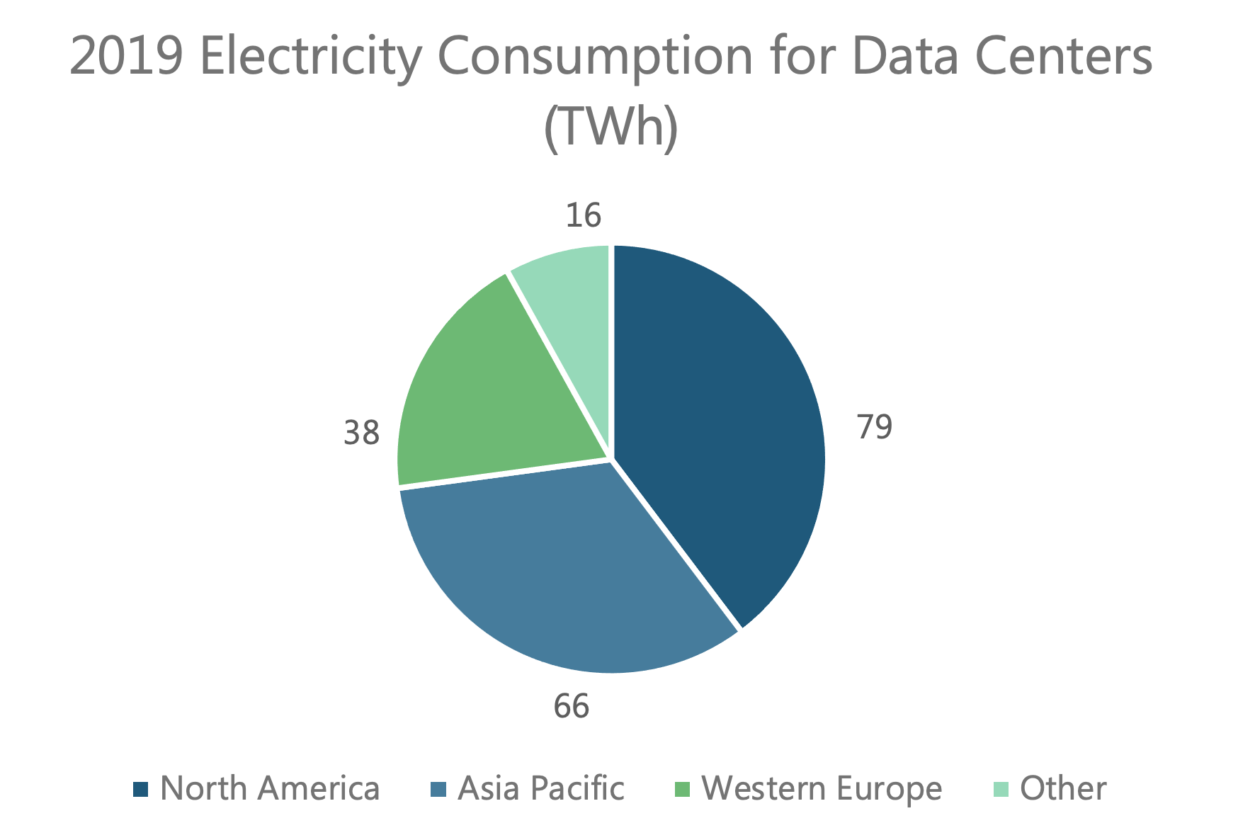 Electricity Consumption for Data Centers