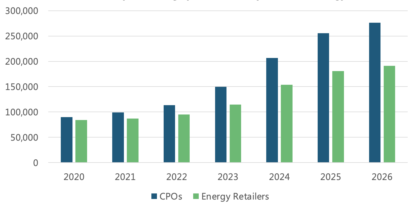 Global annual additions of public charge points owned by CPOs* and energy retailers