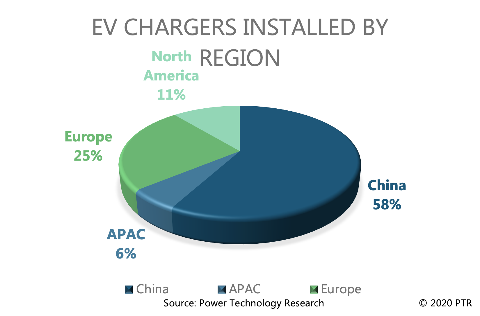 EV Chargers Installed by Region