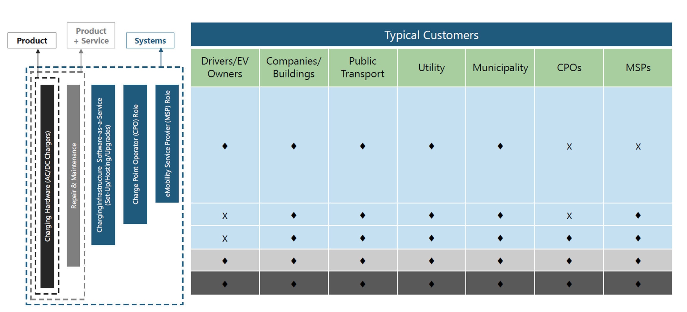 Figure 3: Business models and key players in the EV market.