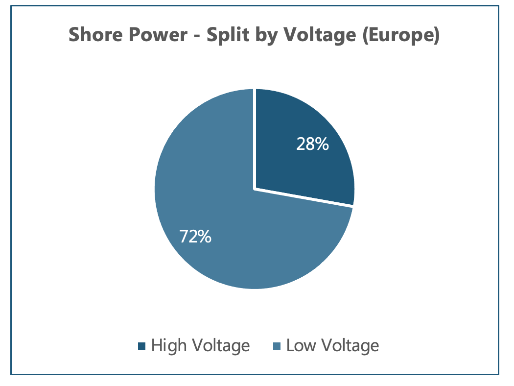 Figure 1: Shore power split by voltage in Europe. Source: Power Technology Research