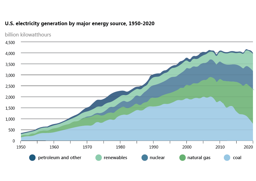 Figure 2: US electricity generation by major energy source, 1950-2020