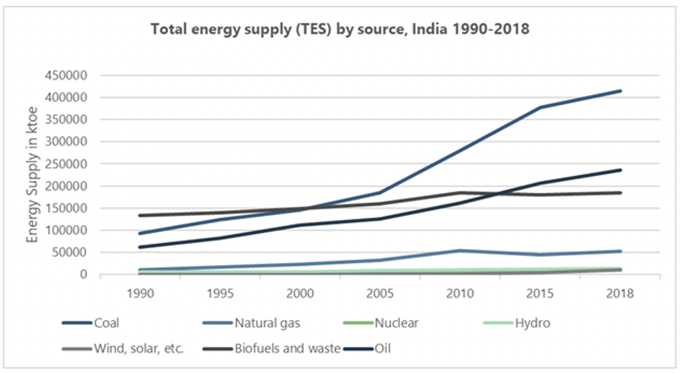 Figure 1: Total energy supply by source, India 1990-2018.