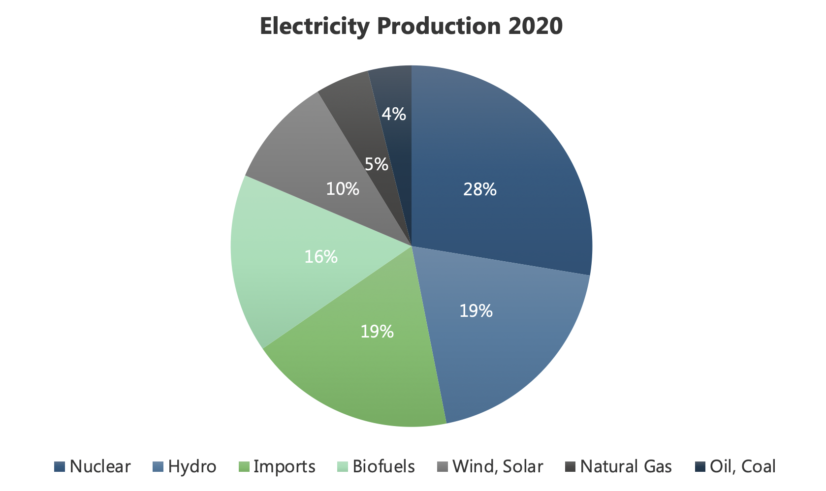 Figure 1: Finland's electricity production by energy source in 2020.